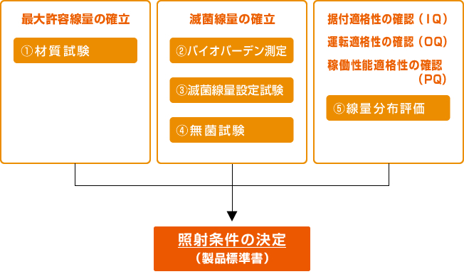 滅菌バリデーション | 日本照射サービス株式会社